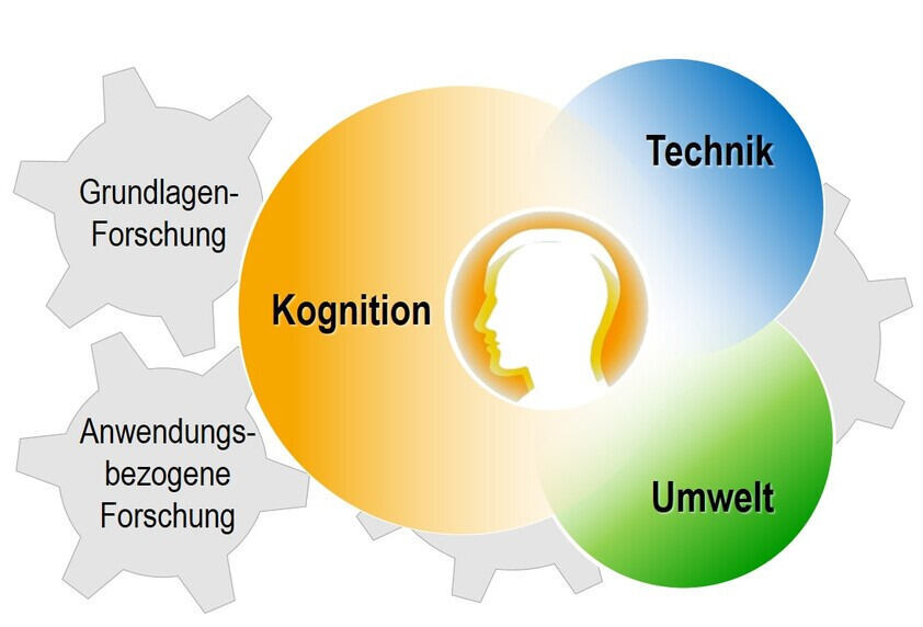 Cognition-technology-environment interface